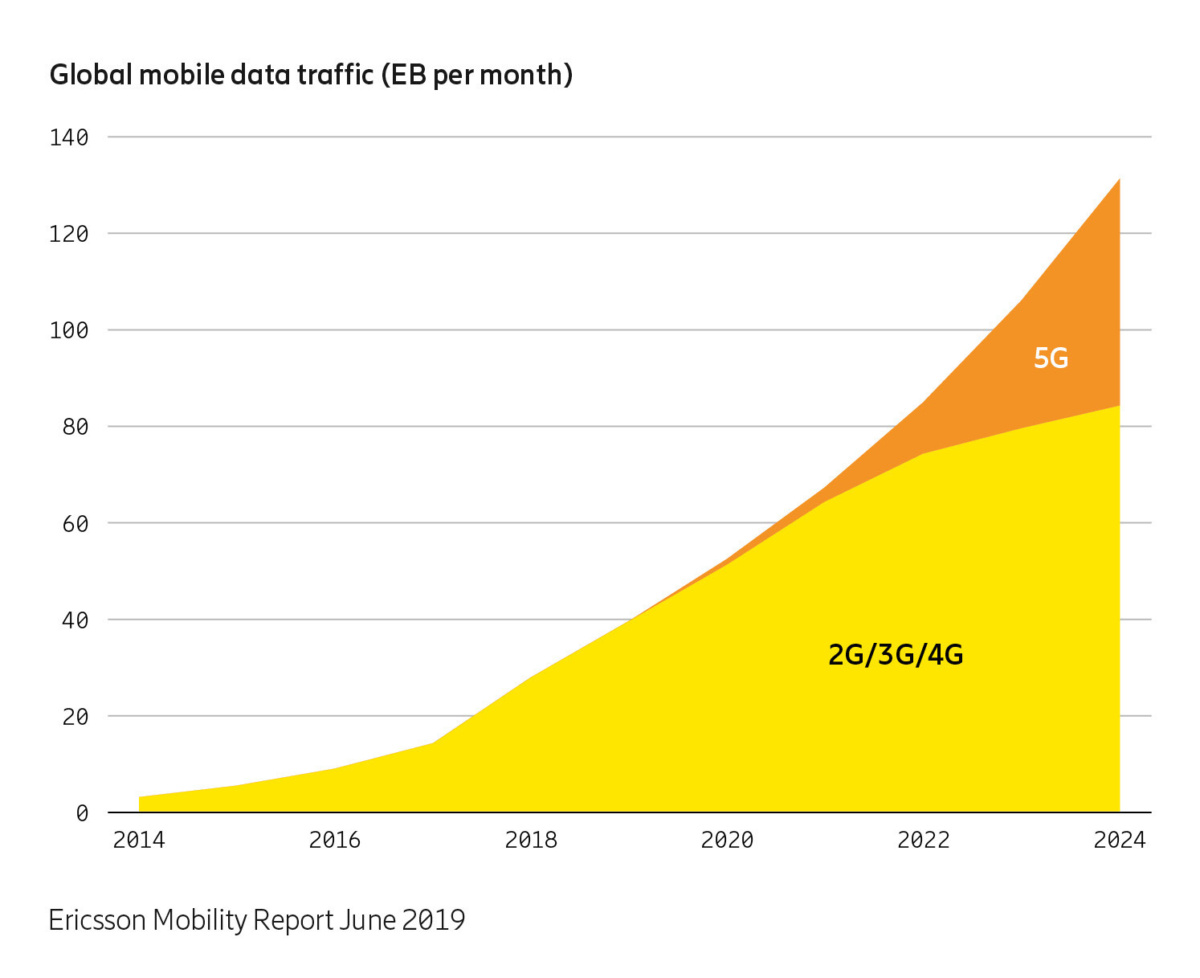 ericsson mobility report june 2019 graph