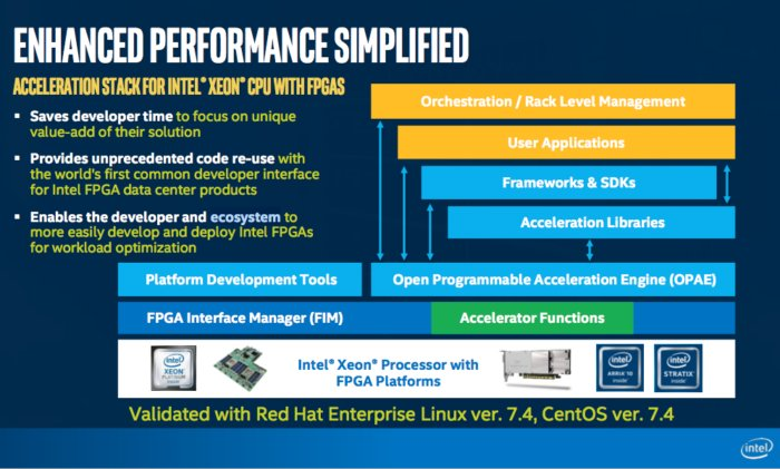 Intel acceleration stack