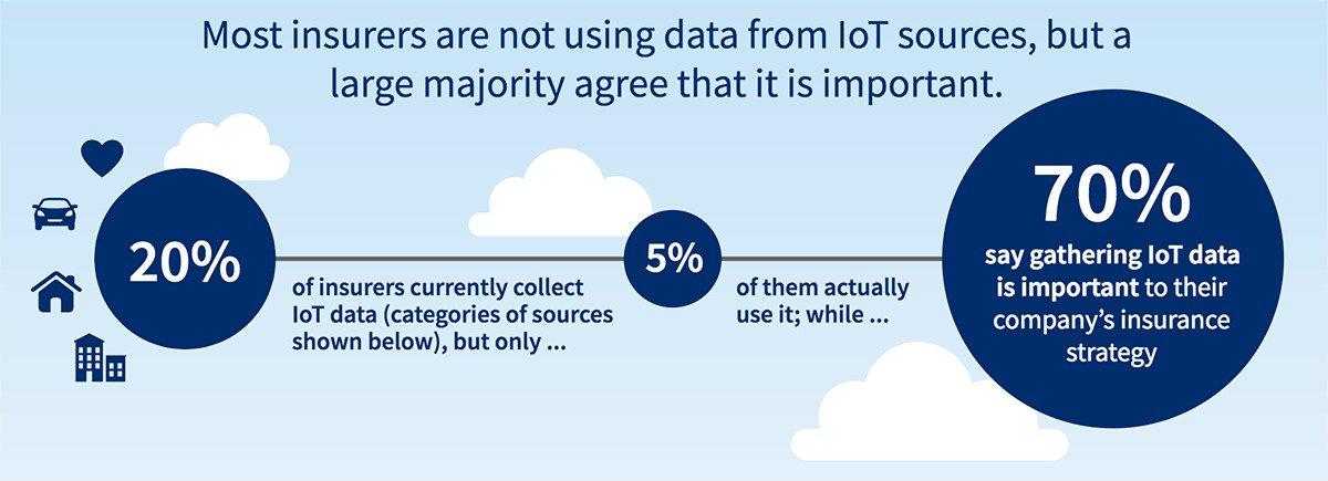 iot data and insurance companies